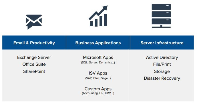 azure overview