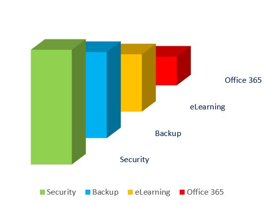 Office 365 smart bundle security backup elearning office 365